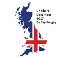UK Chart Minimix 2017.12