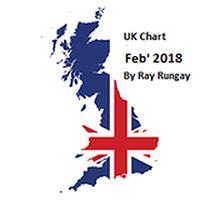 UK Chart Minimix 2018.02